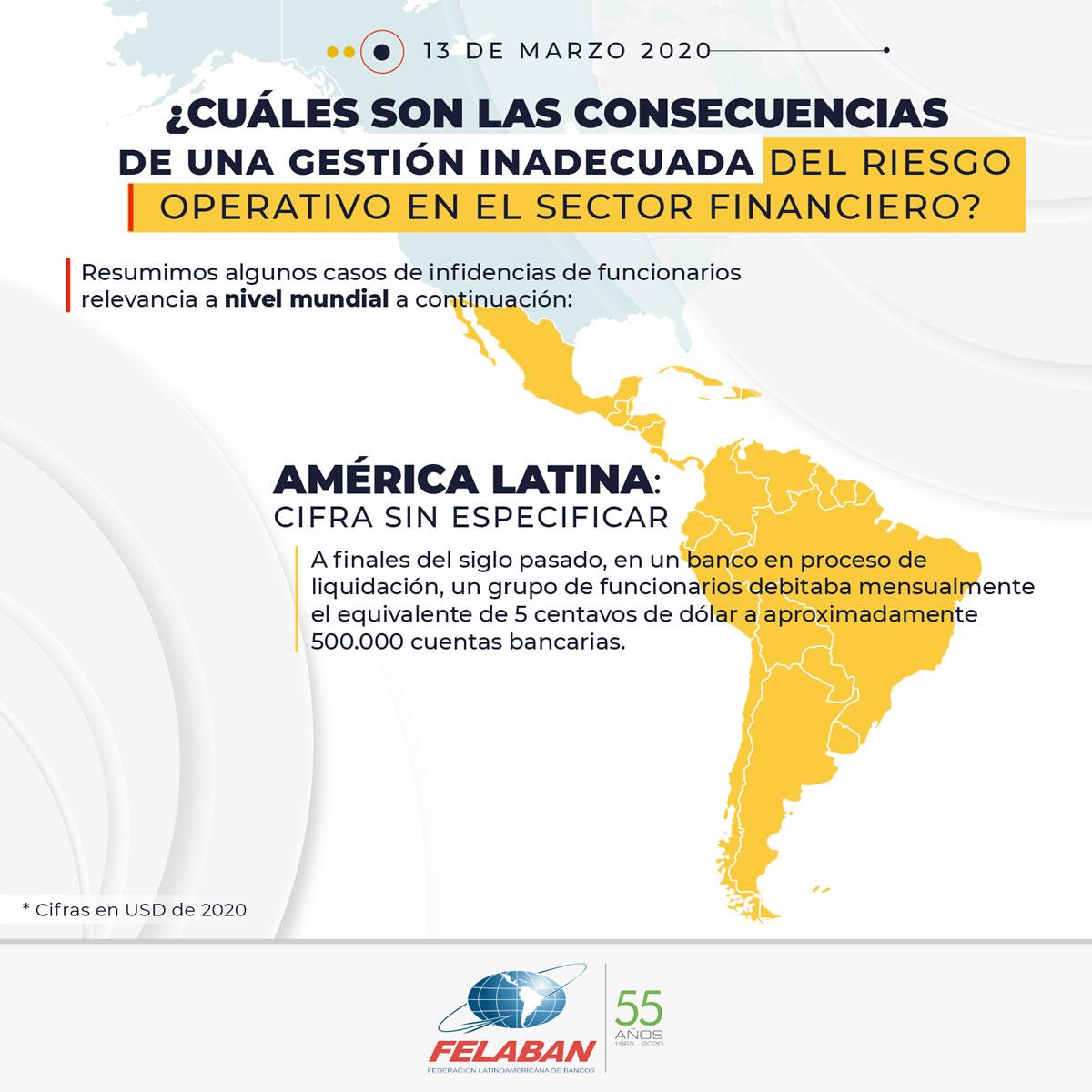Gráfica Económica Nro 18-5 - ¿Cuáles son las consecuencias de una gestión inadecuada del riesgo operativo en el sector financiero? - América Latina