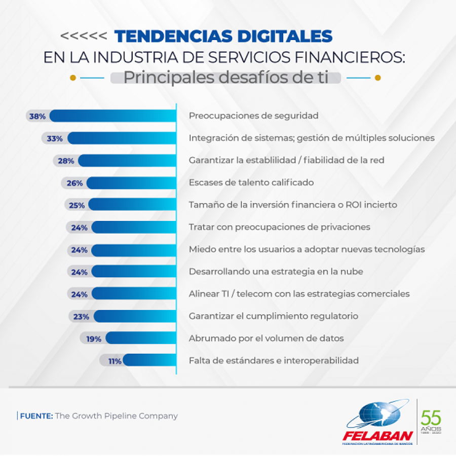 Gráfica Económica Nro 62: Tendencias Digitales en la Industria de Servicios Financieros